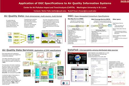 Air Quality Data Services: Application of OGC specifications Air Quality Data: Multi-dimensional, multi-source, multi-format Point observations are collected.