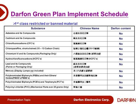 Presentation Topic Darfon Green Plan Implement Schedule  1 st class restricted or banned material SubstanceChinese NameDarfon content Asbestos and its.