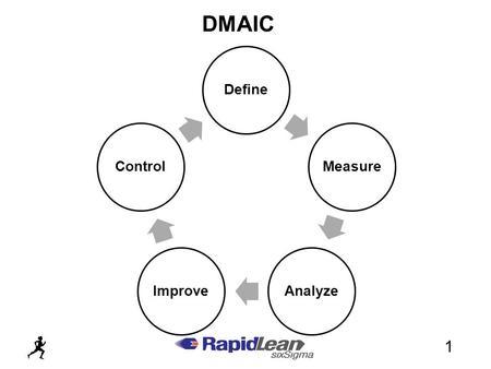 DMAIC 1. (Define, Measure, Analyze, Improve and Control) is a process for continual improvement. It is a systematic and fact based approach to plan, sequence.