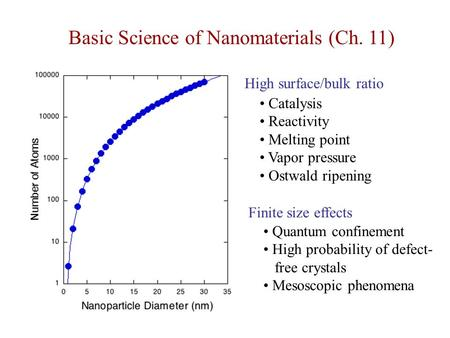 Basic Science of Nanomaterials (Ch. 11)
