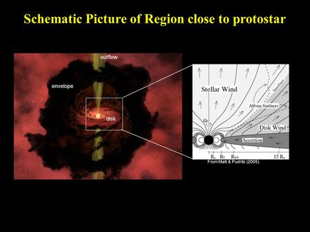 Schematic Picture of Region close to protostar From Matt & Pudritz (2005) disk envelope outflow.