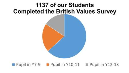 1137 of our Students Completed the British Values Survey.