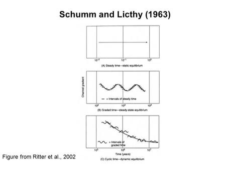 Schumm and Licthy (1963) Figure from Ritter et al., 2002.