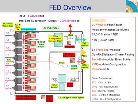FED Overview VME-FPGA TTCrx BE-FPGA Event Builder Buffers FPGA Configuration Compact Flash Power DC-DC DAQ Interface 12 Front-End Modules x 8 Double-sided.