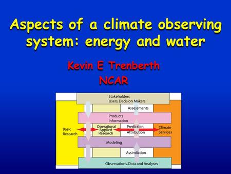 Aspects of a climate observing system: energy and water Kevin E Trenberth NCAR Kevin E Trenberth NCAR.
