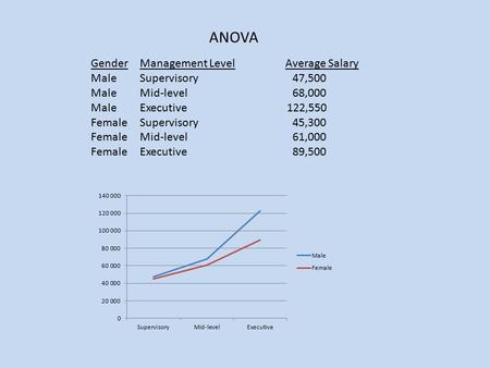 ANOVA GenderManagement Level Average Salary MaleSupervisory 47,500 MaleMid-level 68,000 MaleExecutive122,550 FemaleSupervisory 45,300 FemaleMid-level 61,000.