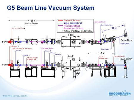 G5 Beam Line Vacuum System. G5 Beamline Vacuum System Design  Bakeable and Particulate free to Class 100 Clean Room quality Require Clean room QA and.
