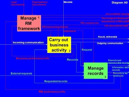 Incoming communication Diagram A0 Carry out business activity 2 Outgoing communication Manage records 3 Result, deliverable Mandate External requests.