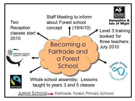 Becoming a Fairtrade and a Forest School Staff Meeting to inform about Forest school concept (19/4/10) Level 3 training booked for three teachers: July.