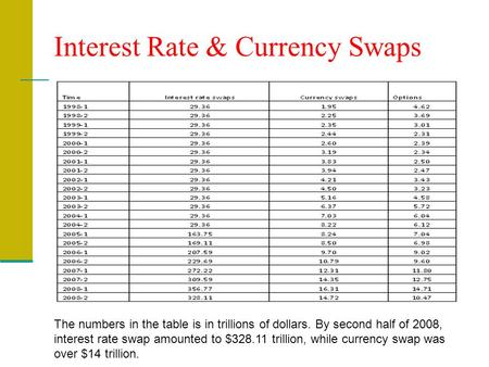 Interest Rate & Currency Swaps The numbers in the table is in trillions of dollars. By second half of 2008, interest rate swap amounted to $328.11 trillion,