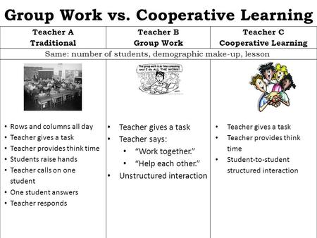 Group Work vs. Cooperative Learning Teacher A Traditional Teacher B Group Work Teacher C Cooperative Learning Same: number of students, demographic make-up,