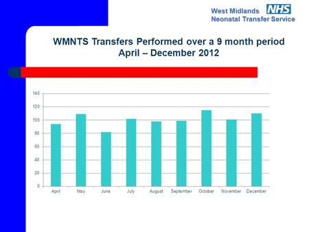 West Midlands Neonatal Transfer Service WMNTS Transfers Performed over a 9 month period April – December 2012.