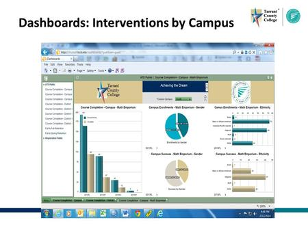 Dashboards: Interventions by Campus. Dashboards: Key Indicators.