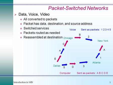 Introduction to MIS1 Voice Computer Sent as packets: 1 2 3 4 5 Sent as packets: A B C D E Chicago New York Dallas Atlanta E 4 C B 2 A 1 5 D 3 Packet-Switched.