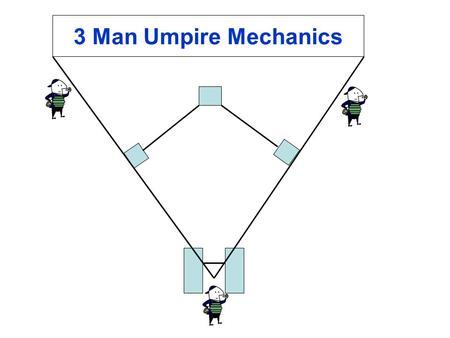 3 Man Umpire Mechanics. Plate Umpire 1. Call balls and strikes 2. Rule fair foul on any batted ball that is played on or comes to rest in front of the.