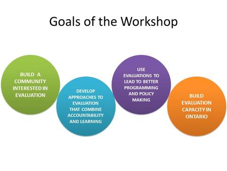 Goals of the Workshop BUILD A COMMUNITY INTERESTED IN EVALUATION DEVELOP APPROACHES TO EVALUATION THAT COMBINE ACCOUNTABILITY AND LEARNING USE EVALUATIONS.