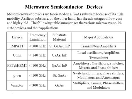 1 Microwave Semiconductor Devices Major Applications Substrate Material Frequency Limitation Device Transmitters AmplifiersSi, GaAs, InP< 300 GHzIMPATT.
