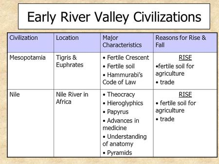 CivilizationLocationMajor Characteristics Reasons for Rise & Fall MesopotamiaTigris & Euphrates Fertile Crescent Fertile soil Hammurabi's Code of Law RISE.