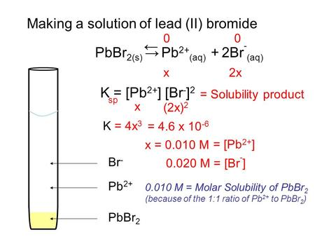Making a solution of lead (II) bromide PbBr 2 Pb 2+ Br - PbBr 2(s) → Pb 2+ (aq) + 2Br - (aq) ← K = [Pb 2+ ] [Br - ] 2 00 x2x x (2x) 2 K = 4x 3 = 4.6 x.