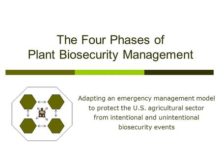The Four Phases of Plant Biosecurity Management Adapting an emergency management model to protect the U.S. agricultural sector from intentional and unintentional.
