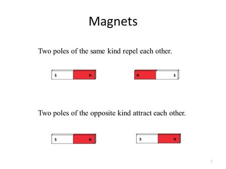 Magnets 1 Two poles of the opposite kind attract each other. Two poles of the same kind repel each other.