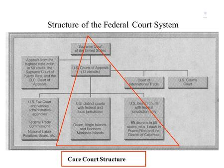 Structure of the Federal Court System * Core Court Structure.