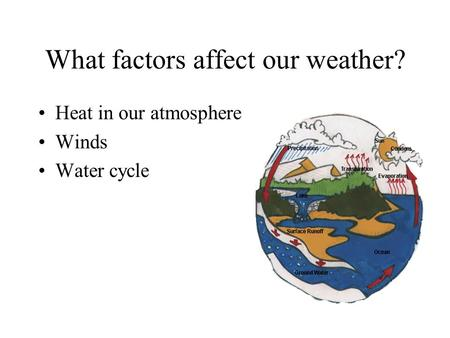 What factors affect our weather? Heat in our atmosphere Winds Water cycle.