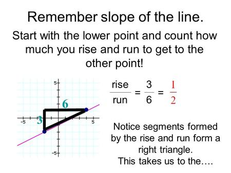 Remember slope of the line.