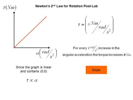 Newton's 2 nd Law for Rotation Post-Lab Since the graph is linear and contains (0,0) Slope.