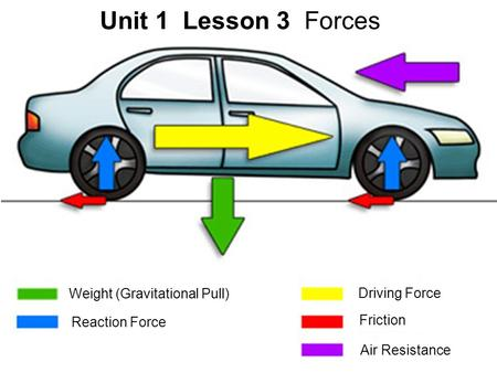 Copyright © Houghton Mifflin Harcourt Publishing Company Unit 1 Lesson 3 Forces Weight (Gravitational Pull) Reaction Force Driving Force Friction Air Resistance.