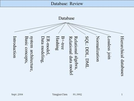 Database: Review Sept. 2004Yangjun Chen 91.39021 Database Introduction system architecture, Basic concepts, ER-model, Data modeling, B+-tree Hashing Relational.