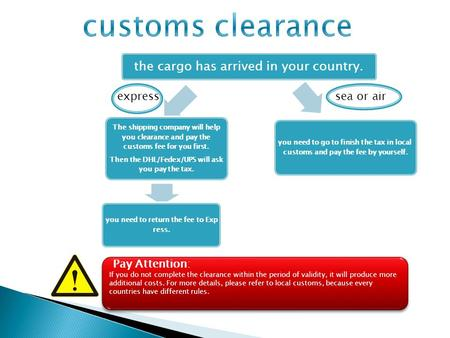 The cargo has arrived in your country. The shipping company will help you clearance and pay the customs fee for you first. Then the DHL/Fedex/UPS will.