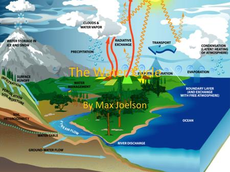 The Water Cycle By Max Joelson.  mlhttp://www.epa.gov/ogwdw/kids/f lash/flash_watercycle.html.