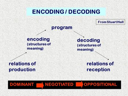 ENCODING / DECODING DOMINANT NEGOTIATED OPPOSITIONAL relations of production encoding (structures of meaning) decoding (structures of meaning) relations.