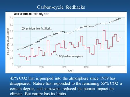 Carbon-cycle feedbacks 45% CO2 that is pumped into the atmosphere since 1959 has disappeared. Nature has responded to the remaining 55% CO2 a certain degree,