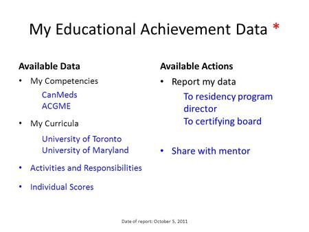 My Educational Achievement Data * Available Data My Competencies CanMeds ACGME My Curricula University of Toronto University of Maryland Activities and.
