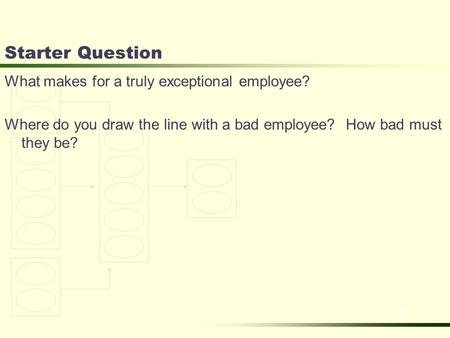 Slide 2-1 Starter Question What makes for a truly exceptional employee? Where do you draw the line with a bad employee? How bad must they be?