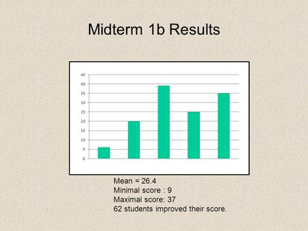 Midterm 1b Results Mean = 26.4 Minimal score : 9 Maximal score: 37 62 students improved their score.