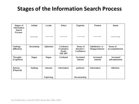 Stages of the Information Search Process Stages of Information Search Process InitiateLocateSelectOrganisePresentAsses Feelings (Affective) Uncertainty.
