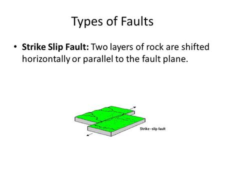 Types of Faults Strike Slip Fault: Two layers of rock are shifted horizontally or parallel to the fault plane.