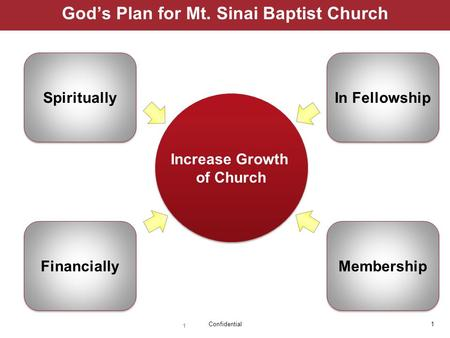 1Confidential 1 God's Plan for Mt. Sinai Baptist Church Membership Spiritually Increase Growth of Church Increase Growth of Church Financially In Fellowship.