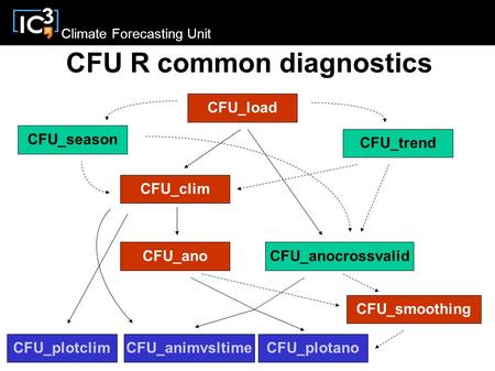 Climate Forecasting Unit CFU R common diagnostics CFU_load CFU_season CFU_clim CFU_anoCFU_anocrossvalid CFU_plotclimCFU_plotano CFU_smoothing CFU_trend.
