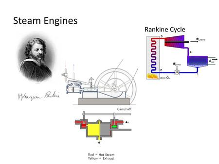 Steam Engines Rankine Cycle Camshaft Red = Hot Steam Yellow = Exhaust.