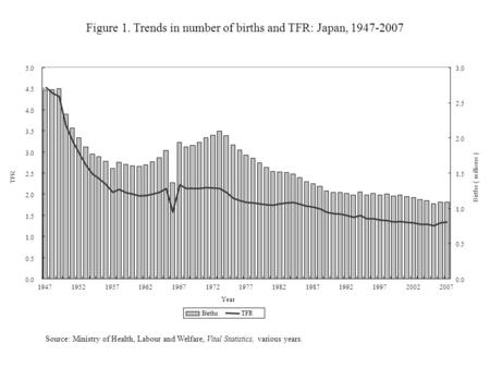 Figure 1. Trends in number of births and TFR: Japan, 1947-2007 Source: Ministry of Health, Labour and Welfare, Vital Statistics, various years. 0.0 0.5.