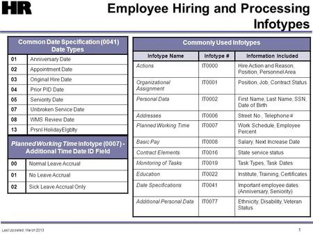 1 Employee Hiring and Processing Infotypes Common Date Specification (0041) Date Types 01Anniversary Date 02Appointment Date 03Original Hire Date 04Prior.