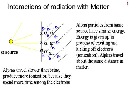 1 Interactions of radiation with Matter. 2 Interaction with beta Electrons excited or kicked off. ionization Energy dissipated as heat. As Z of material.