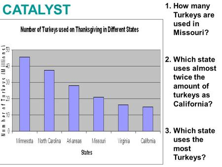 CATALYST 1.How many Turkeys are used in Missouri? 2.Which state uses almost twice the amount of turkeys as California? 3.Which state uses the most Turkeys?