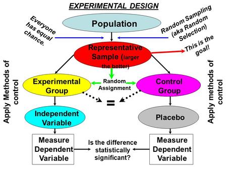 Population Representative Sample ( larger the better) Experimental Group Control Group Apply Methods of control Apply methods of control Independent Variable.