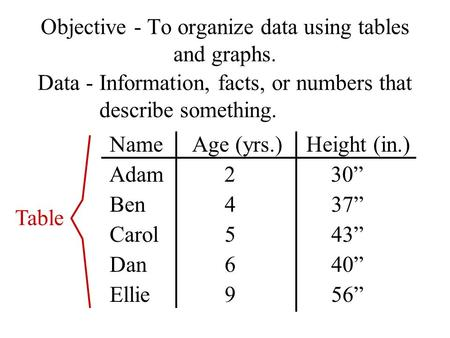 Objective - To organize data using tables and graphs. Data -Information, facts, or numbers that describe something. NameAge (yrs.)Height (in.) Adam230""