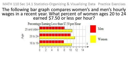 MATH 110 Sec 14.1 Statistics-Organizing & Visualizing Data Practice Exercises The following bar graph compares women's and men's hourly wages in a recent.